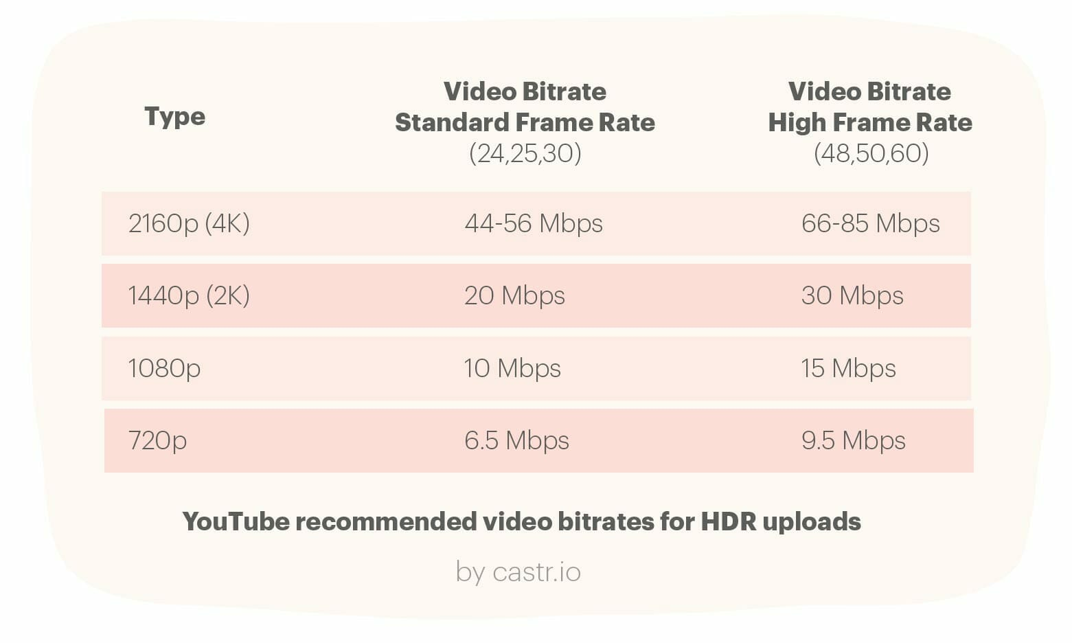 youtube-recommended-upload-bitrates