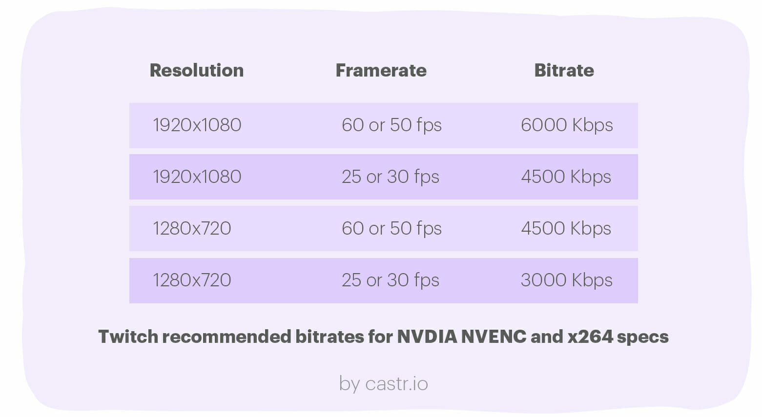 how-to-choose-bitrate-twitch