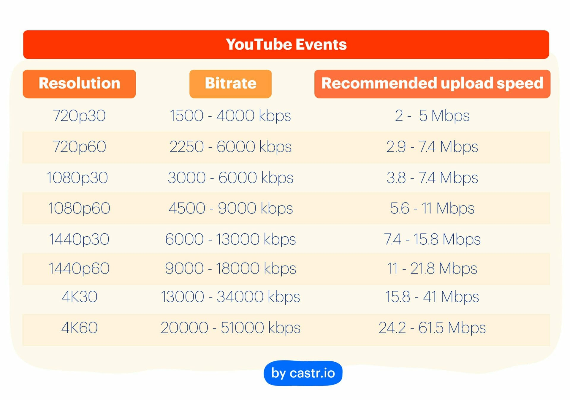 The Best Upload Speed for Livestreaming